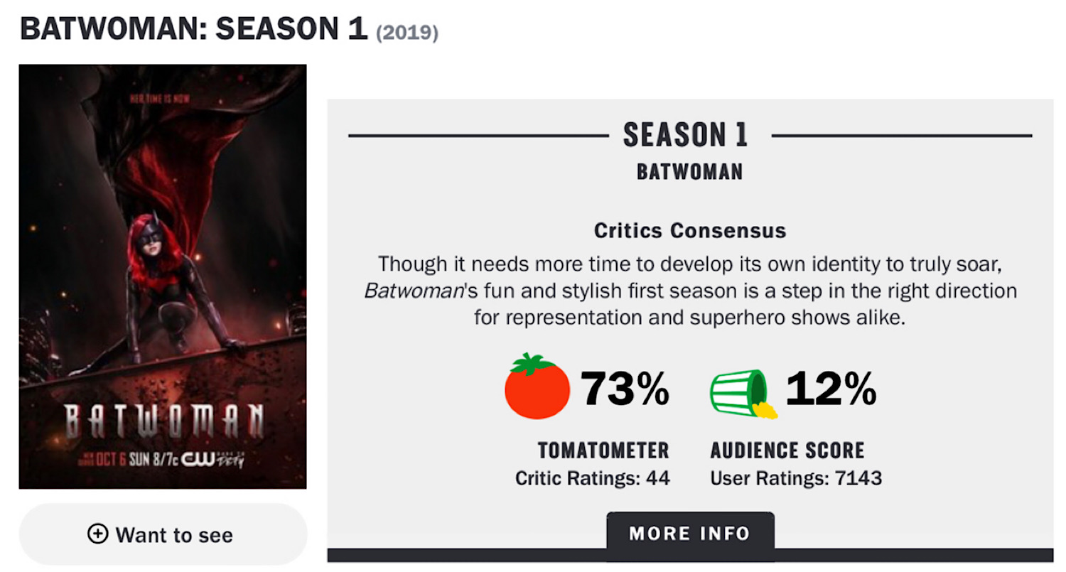 The Rotten Tomatoes page for Batwoman.