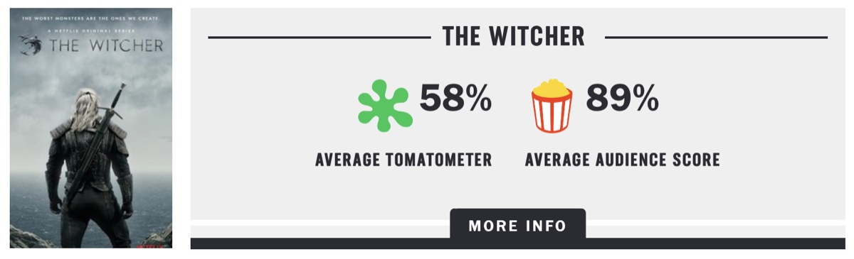 The Rotten Tomatoes ratings for Netflix's The Witcher