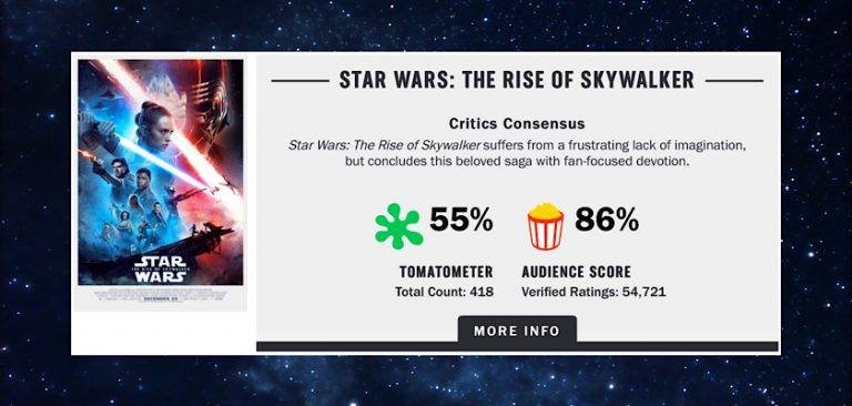 Rotten Tomatoes Audience Score For The Rise Of Skywalker Stuck At 86 Raises Suspicion