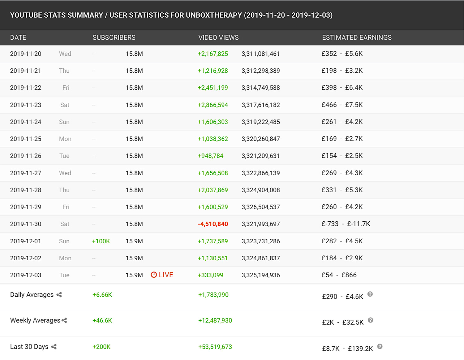 SocialBlade stats showing 4.5 million views being deleted from the Unbox Therapy channel on the same day that the Latercase was released (Source: SocialBlade)
