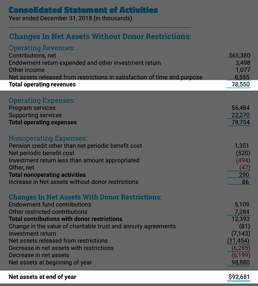 In 2018, the ADL had operating revenues of $78.6 million and ended the year with $97.7 million in net assets (ADL - Consolidated Financial Information)