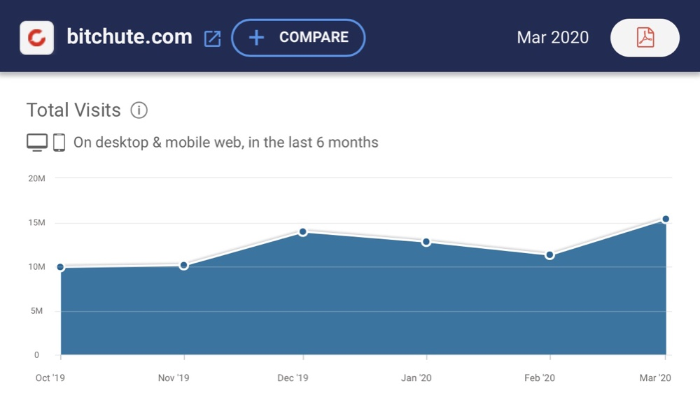 Estimated traffic to BitChute over the last six months (SimilarWeb)