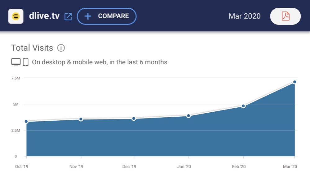 Estimated traffic to DLive over the last six months (SimilarWeb)