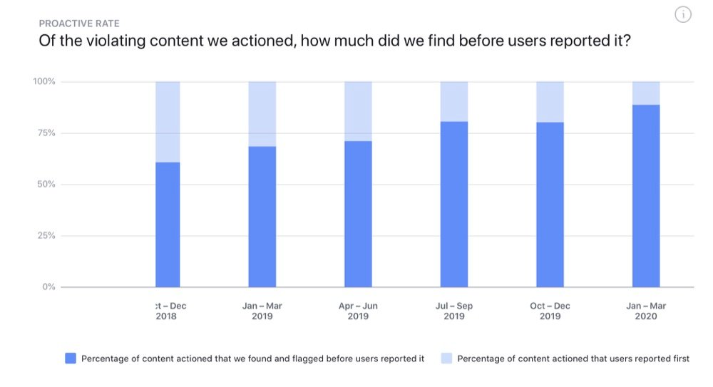 "89% of the content Facebook removed for ""hate speech"" in Q1 2020 was taken down by its AI (Facebook Transparency Report)"